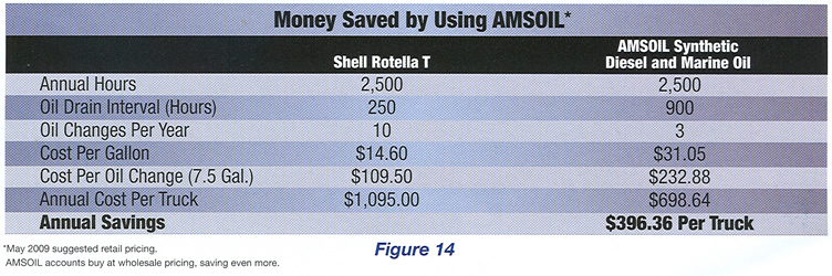 Money Saved by Using AMSOIL
